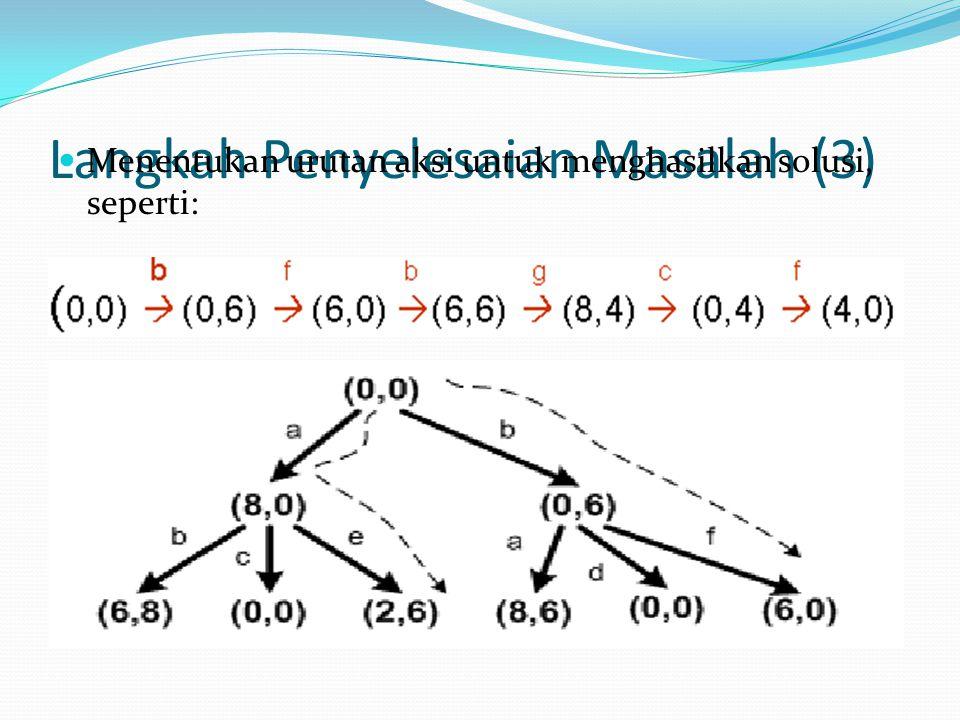 Langkah Penyelesaian Masalah (3)
