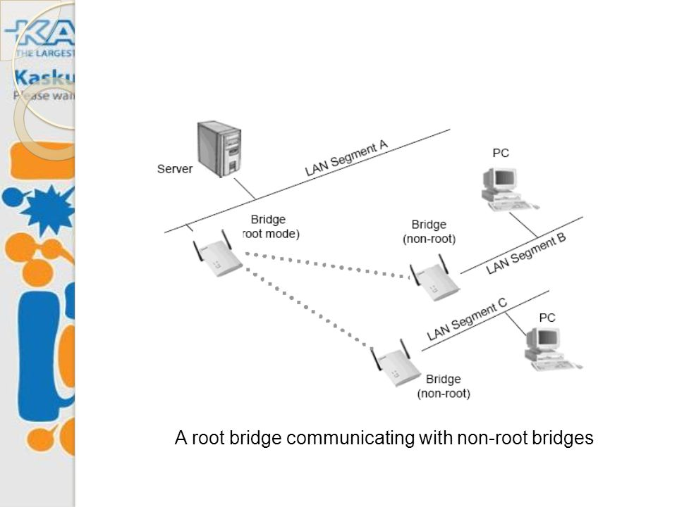 A root bridge communicating with non-root bridges