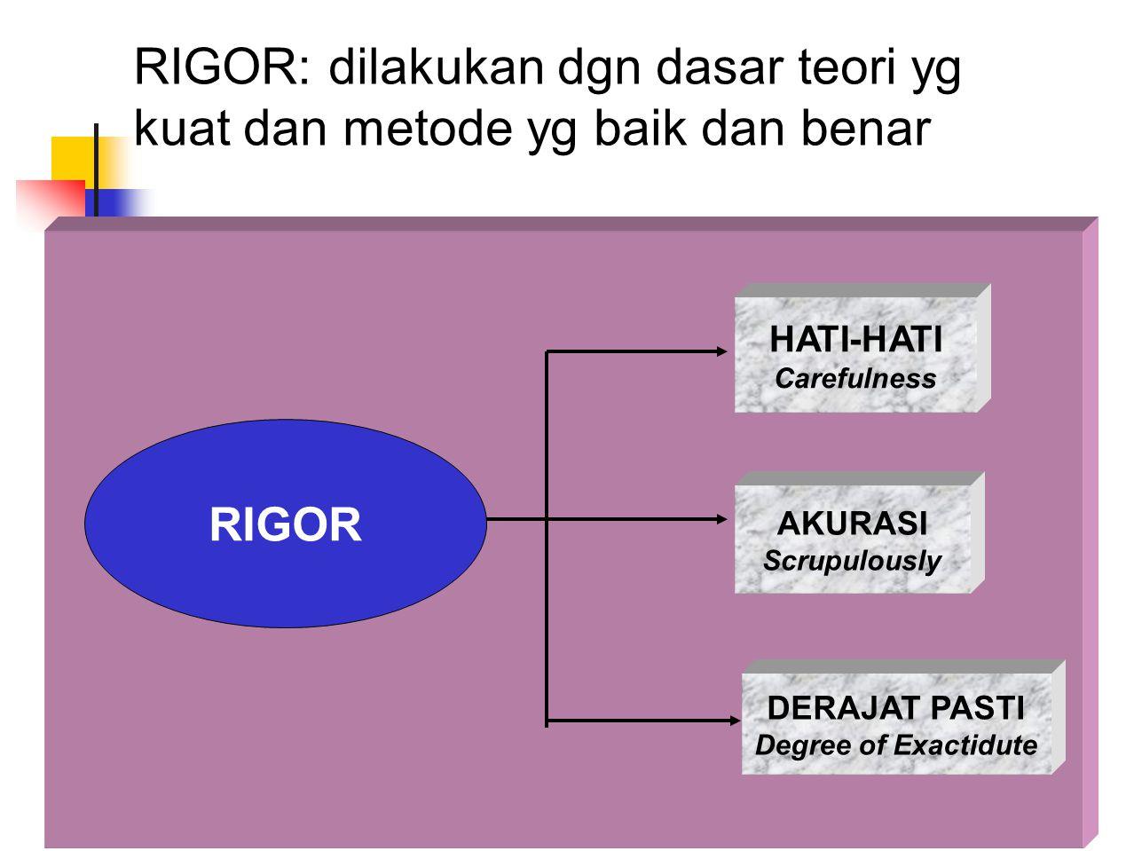 RIGOR: dilakukan dgn dasar teori yg kuat dan metode yg baik dan benar