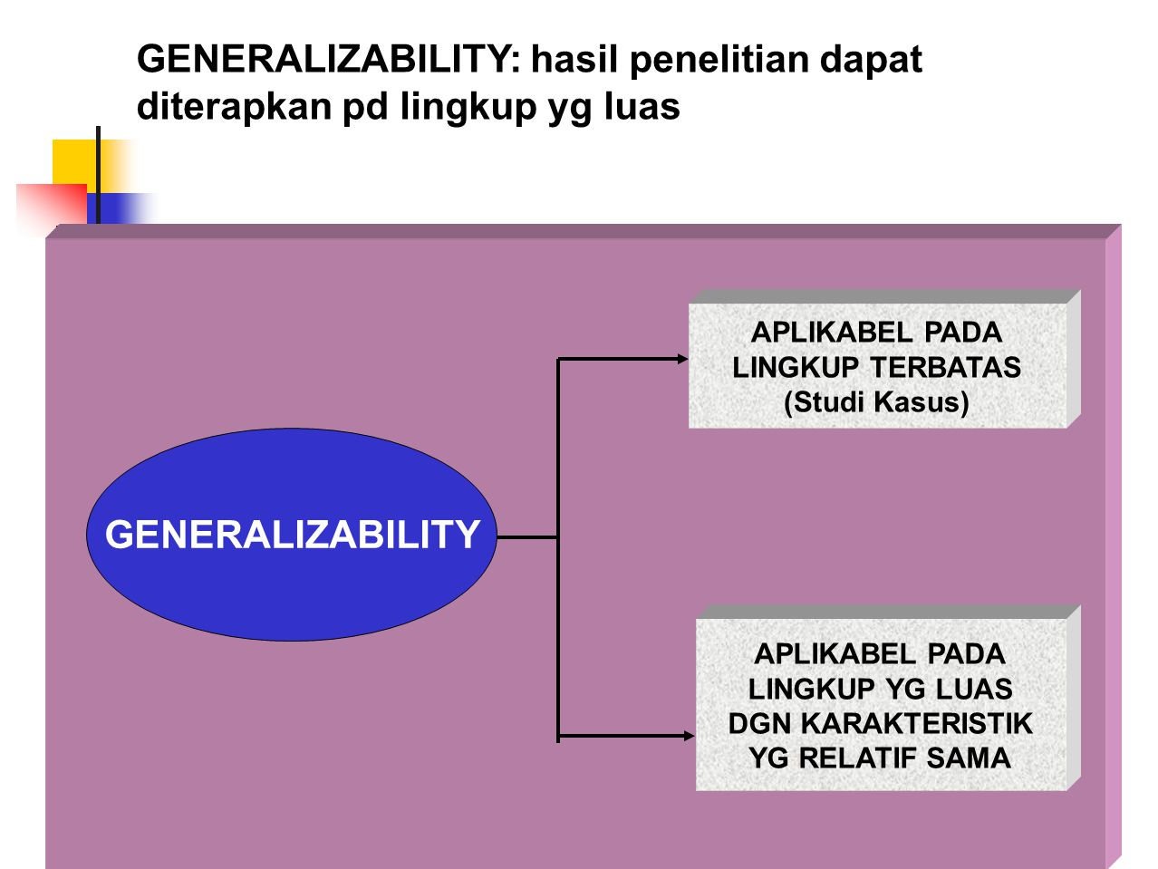 GENERALIZABILITY: hasil penelitian dapat diterapkan pd lingkup yg luas