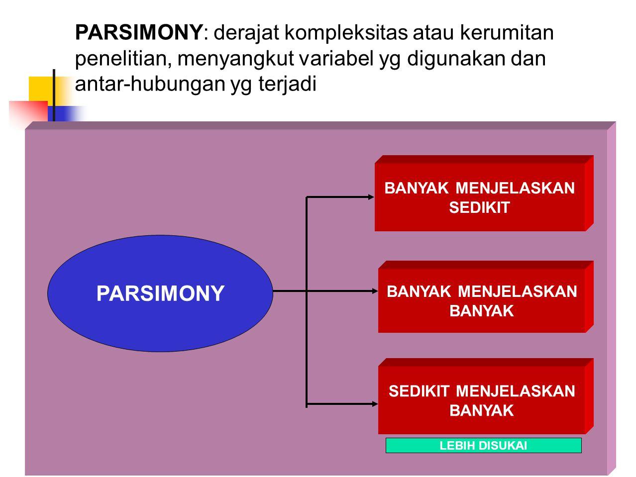 PARSIMONY: derajat kompleksitas atau kerumitan penelitian, menyangkut variabel yg digunakan dan antar-hubungan yg terjadi