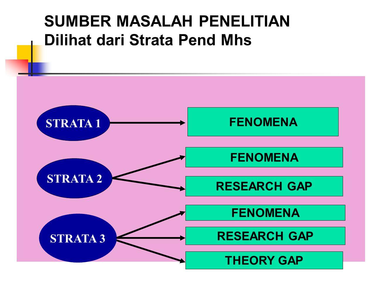 SUMBER MASALAH PENELITIAN Dilihat dari Strata Pend Mhs