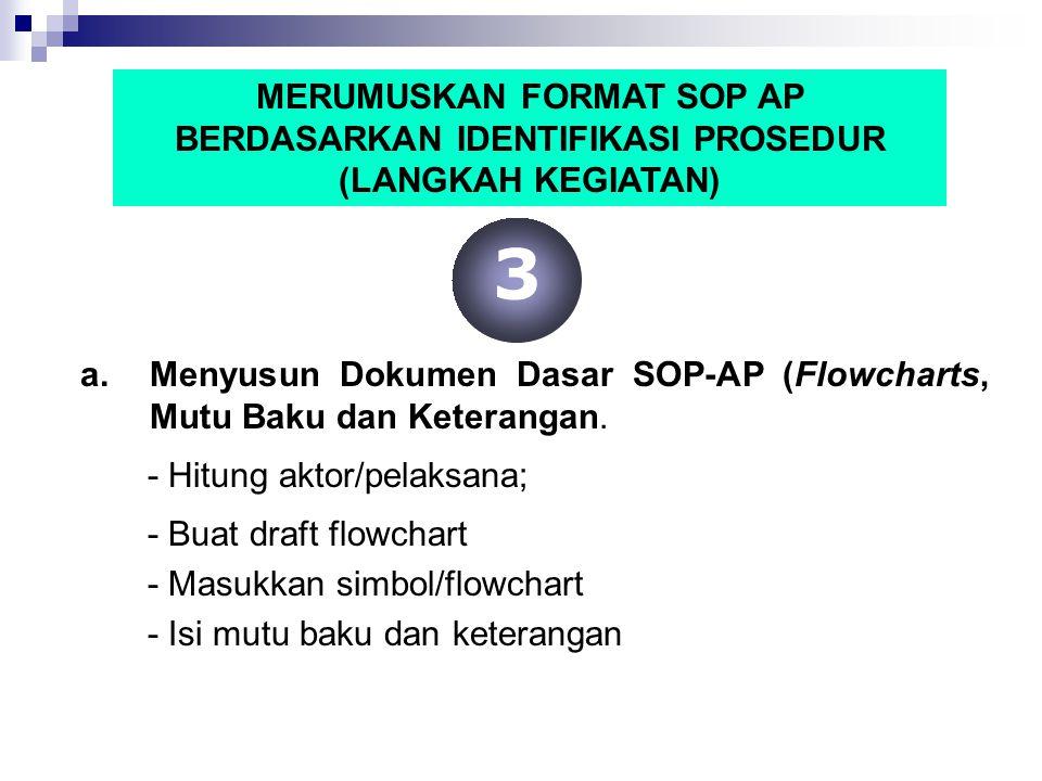 MERUMUSKAN FORMAT SOP AP BERDASARKAN IDENTIFIKASI PROSEDUR (LANGKAH KEGIATAN)