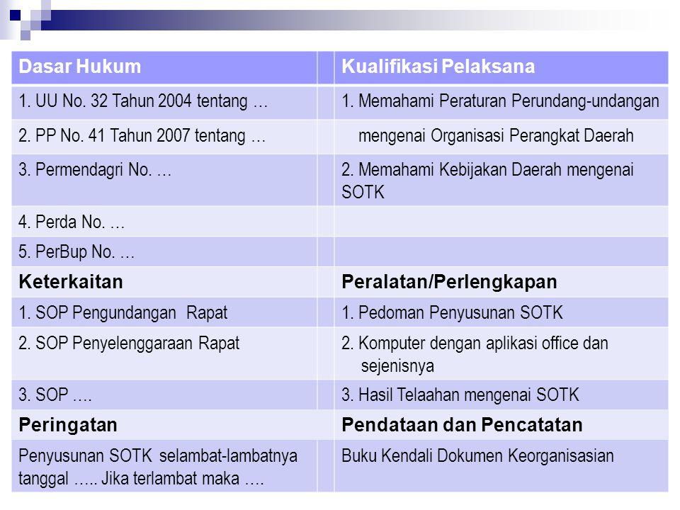 Dasar Hukum Kualifikasi Pelaksana. 1. UU No. 32 Tahun 2004 tentang … 1. Memahami Peraturan Perundang-undangan.
