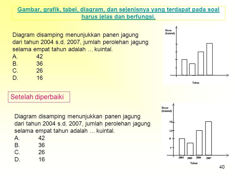 Gambar, grafik, tabel, diagram, dan sejenisnya yang terdapat pada soal harus jelas dan berfungsi.