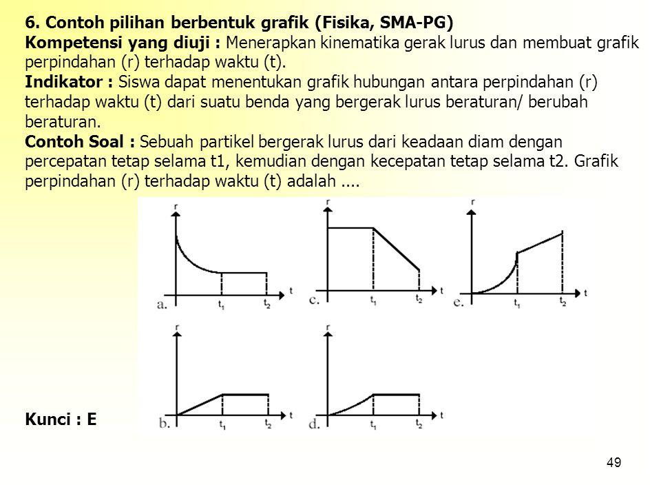 6. Contoh pilihan berbentuk grafik (Fisika, SMA-PG)
