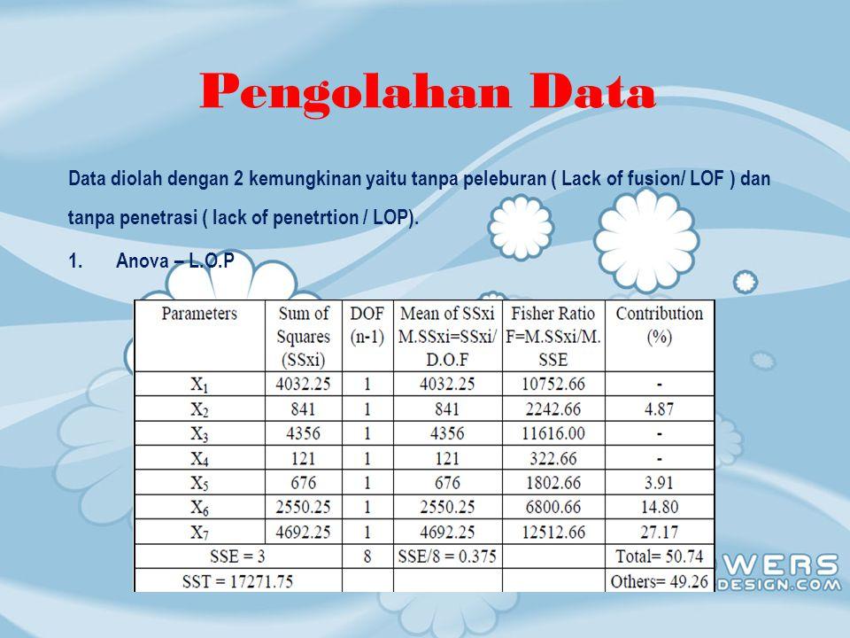 Pengolahan Data Data diolah dengan 2 kemungkinan yaitu tanpa peleburan ( Lack of fusion/ LOF ) dan tanpa penetrasi ( lack of penetrtion / LOP).