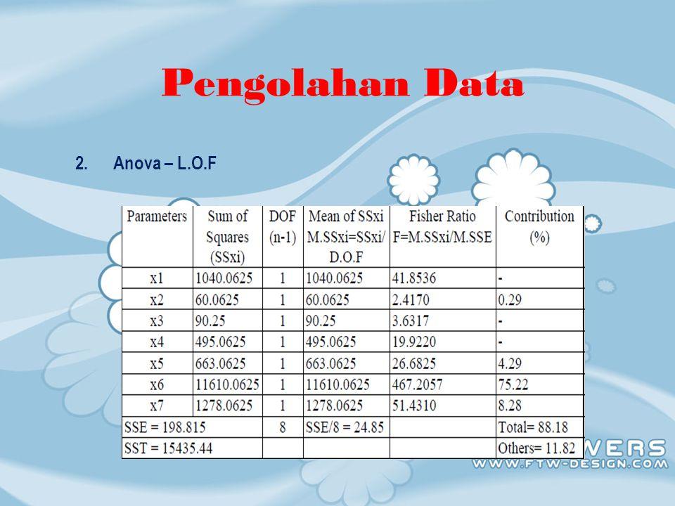 Pengolahan Data 2. Anova – L.O.F