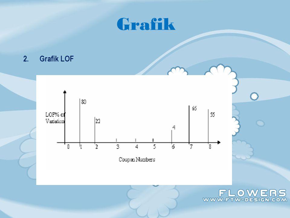 Grafik 2. Grafik LOF
