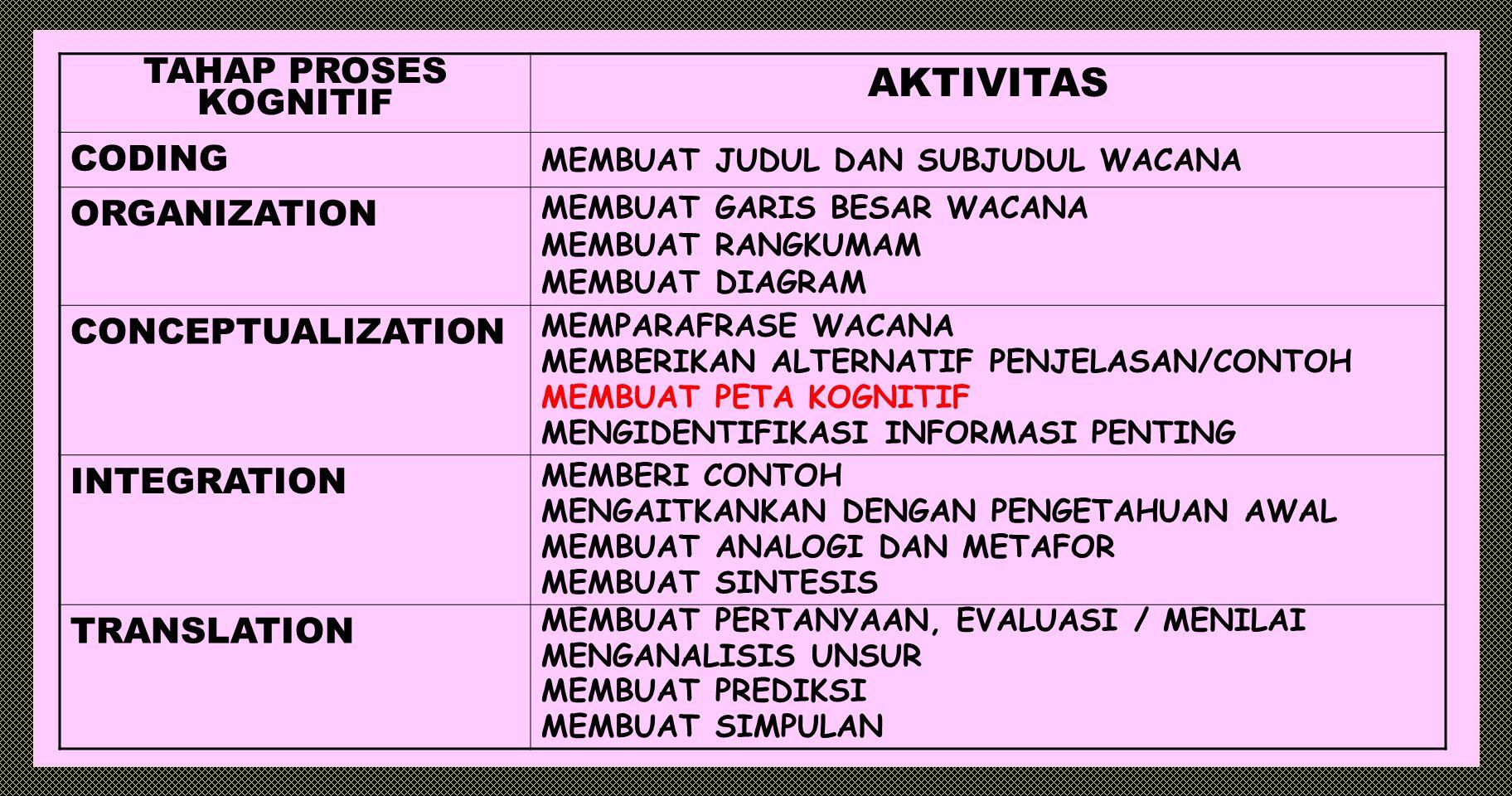 AKTIVITAS TAHAP PROSES KOGNITIF CODING ORGANIZATION CONCEPTUALIZATION