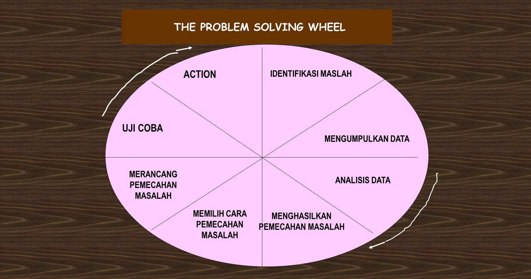 THE PROBLEM SOLVING WHEEL