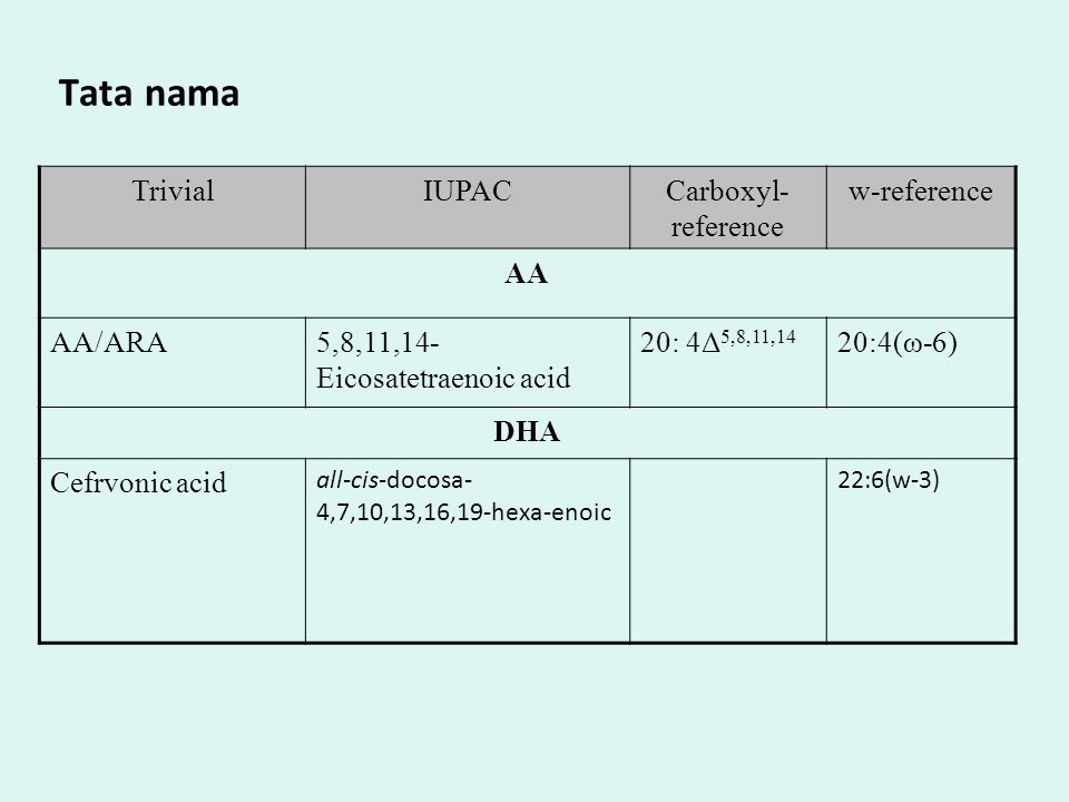 Tata nama Trivial IUPAC Carboxyl-reference w-reference AA AA/ARA