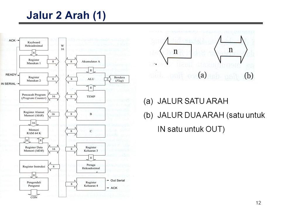 Jalur 2 Arah (1) JALUR SATU ARAH