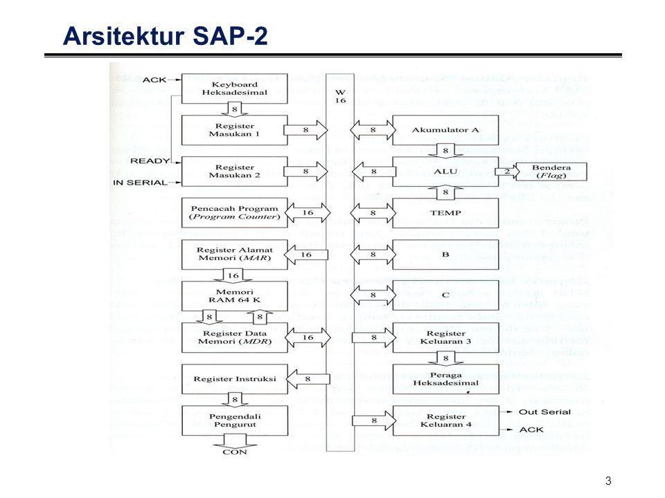 Arsitektur SAP-2