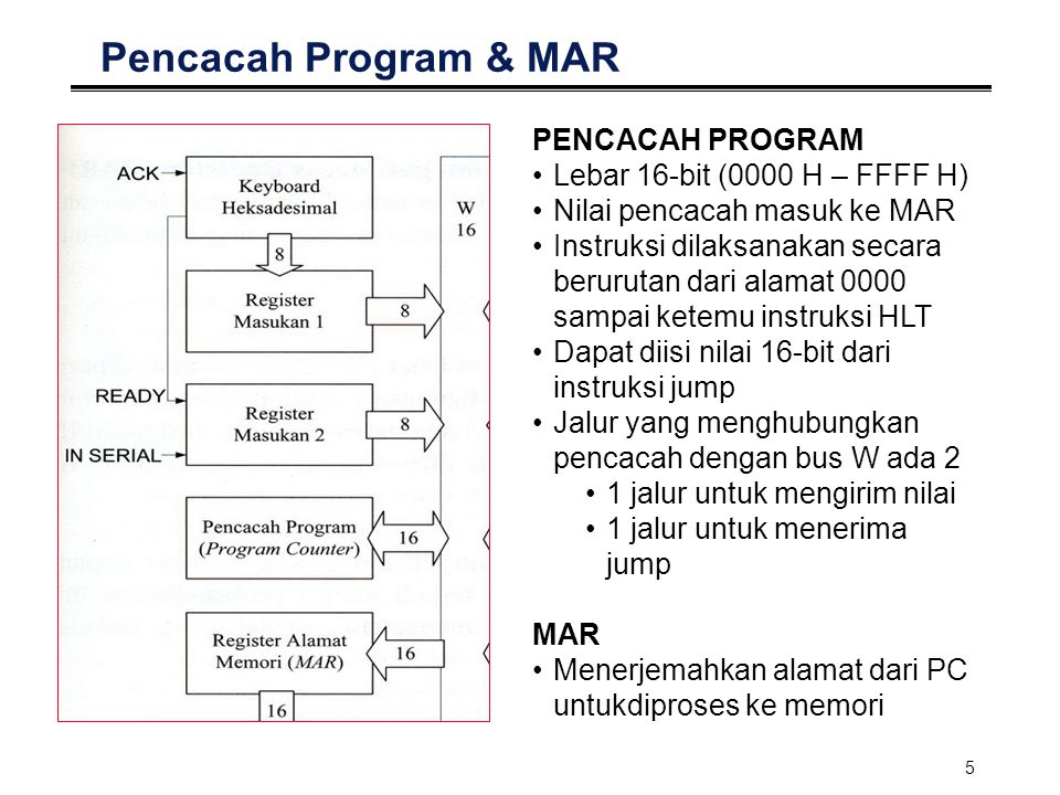 Pencacah Program & MAR PENCACAH PROGRAM Lebar 16-bit (0000 H – FFFF H)