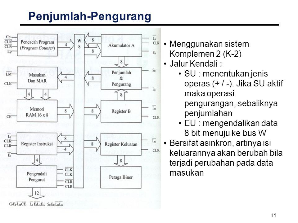 Penjumlah-Pengurang Menggunakan sistem Komplemen 2 (K-2)