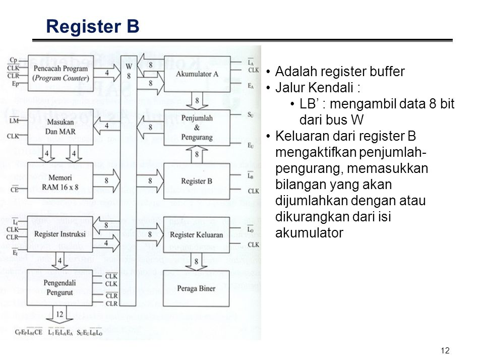 Register B Adalah register buffer Jalur Kendali :