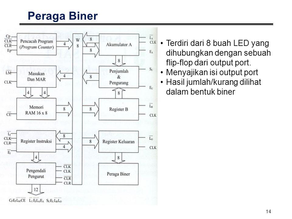 Peraga Biner Terdiri dari 8 buah LED yang dihubungkan dengan sebuah flip-flop dari output port. Menyajikan isi output port.