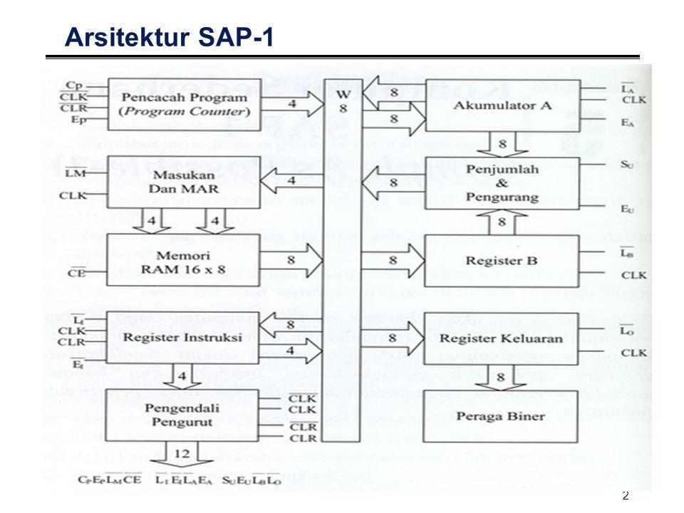 Arsitektur SAP-1