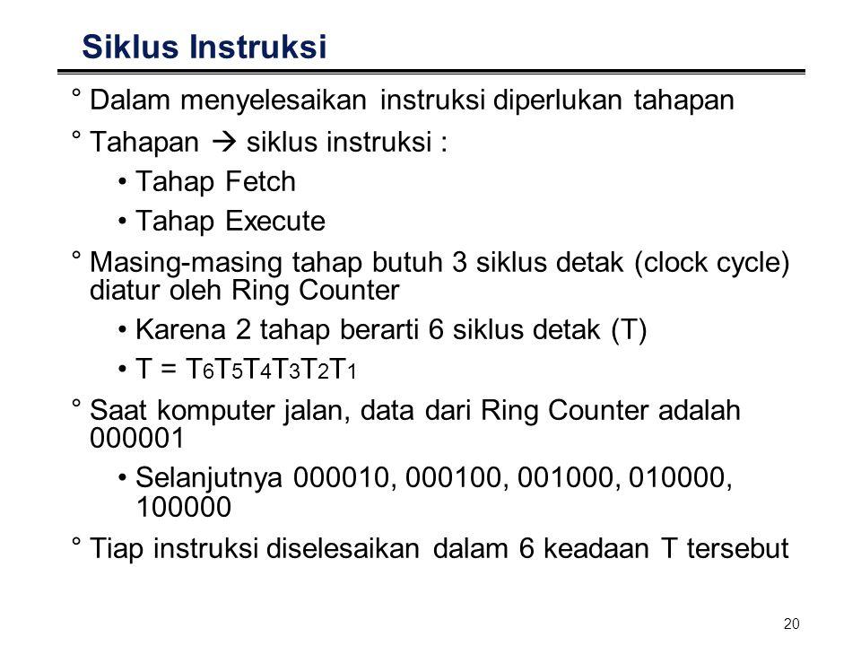 Siklus Instruksi Dalam menyelesaikan instruksi diperlukan tahapan