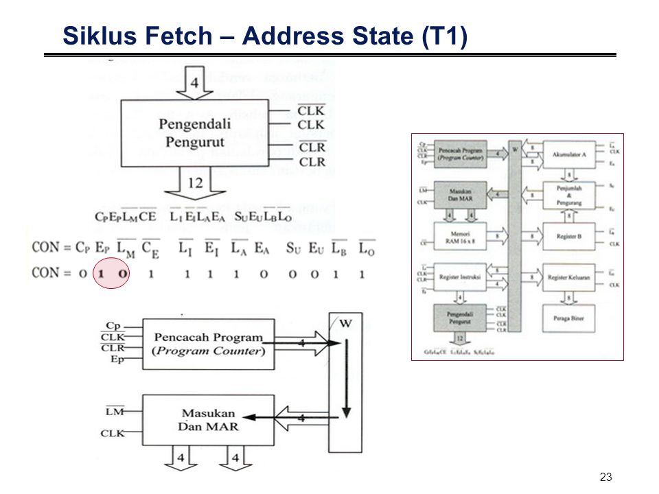 Siklus Fetch – Address State (T1)