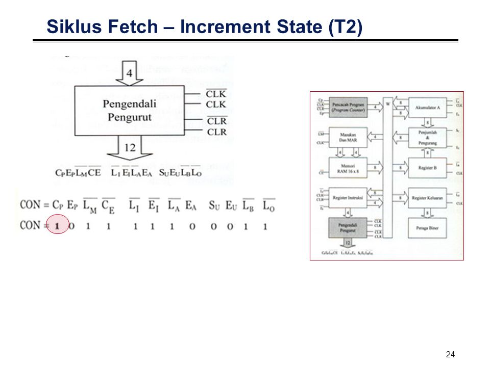 Siklus Fetch – Increment State (T2)