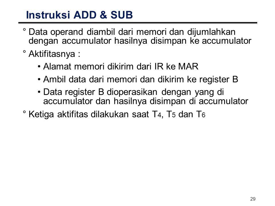 Instruksi ADD & SUB Data operand diambil dari memori dan dijumlahkan dengan accumulator hasilnya disimpan ke accumulator.