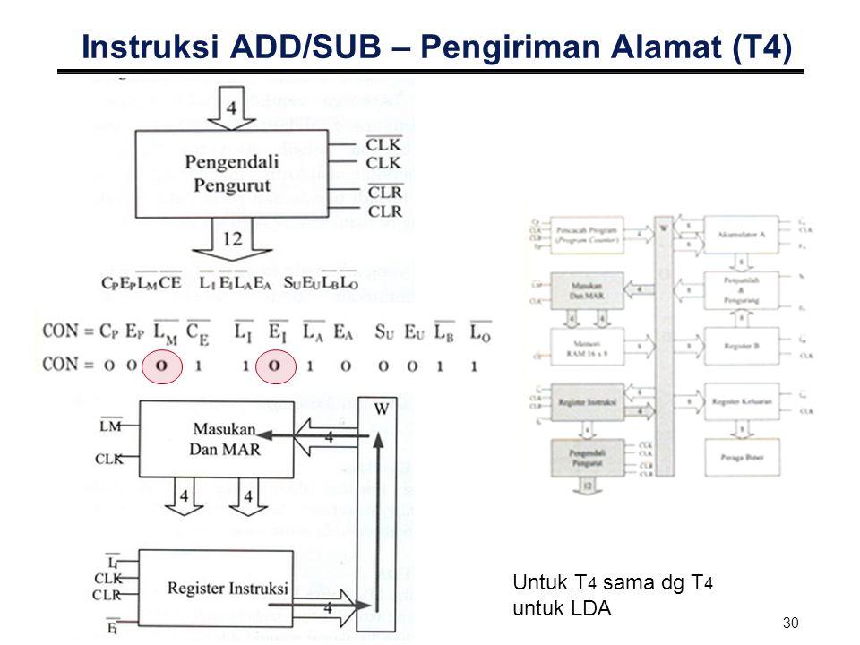 Instruksi ADD/SUB – Pengiriman Alamat (T4)
