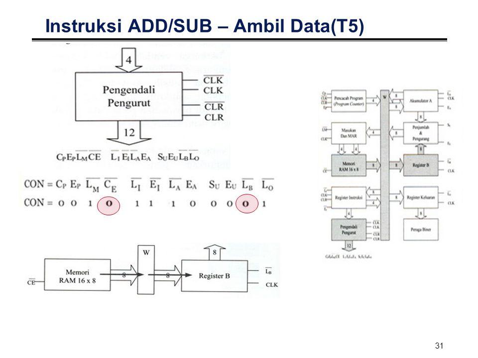 Instruksi ADD/SUB – Ambil Data(T5)