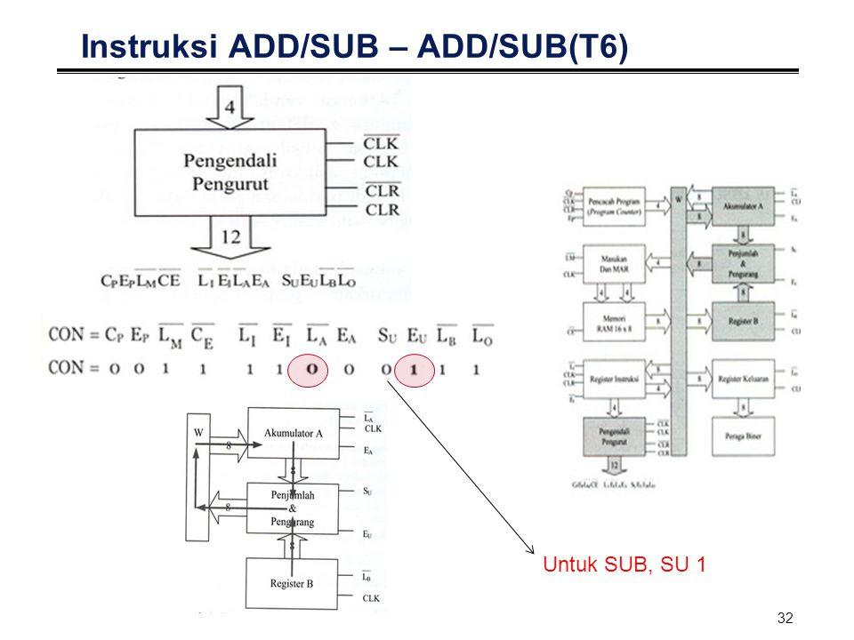 Instruksi ADD/SUB – ADD/SUB(T6)
