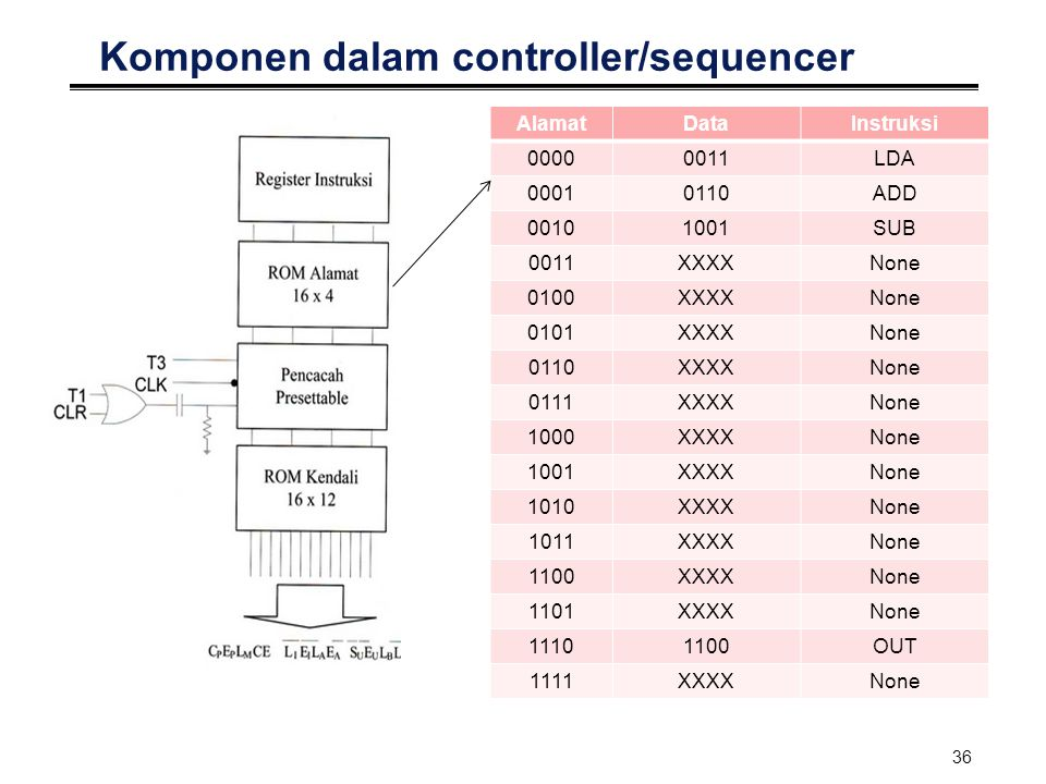 Komponen dalam controller/sequencer