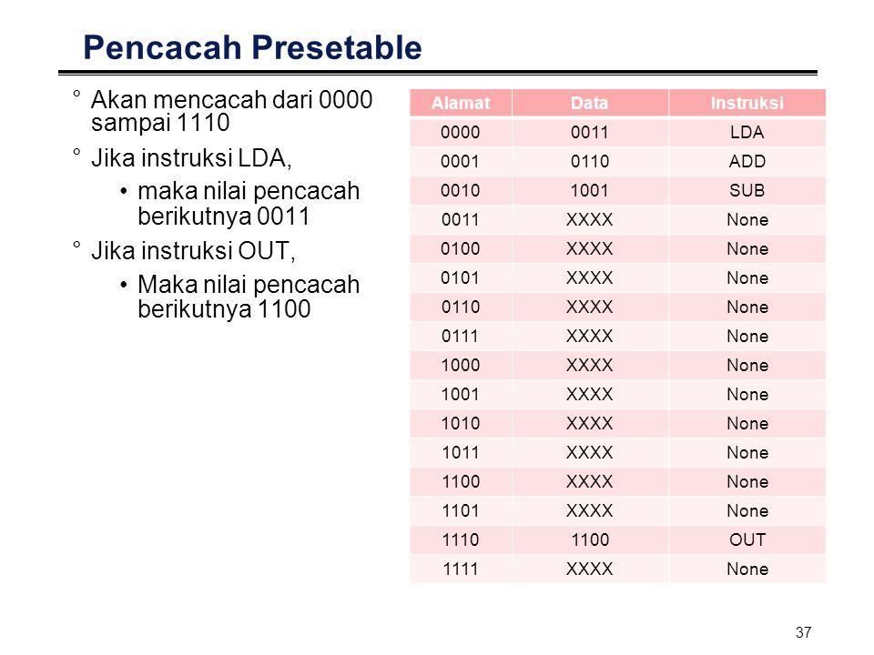 Pencacah Presetable Akan mencacah dari 0000 sampai 1110