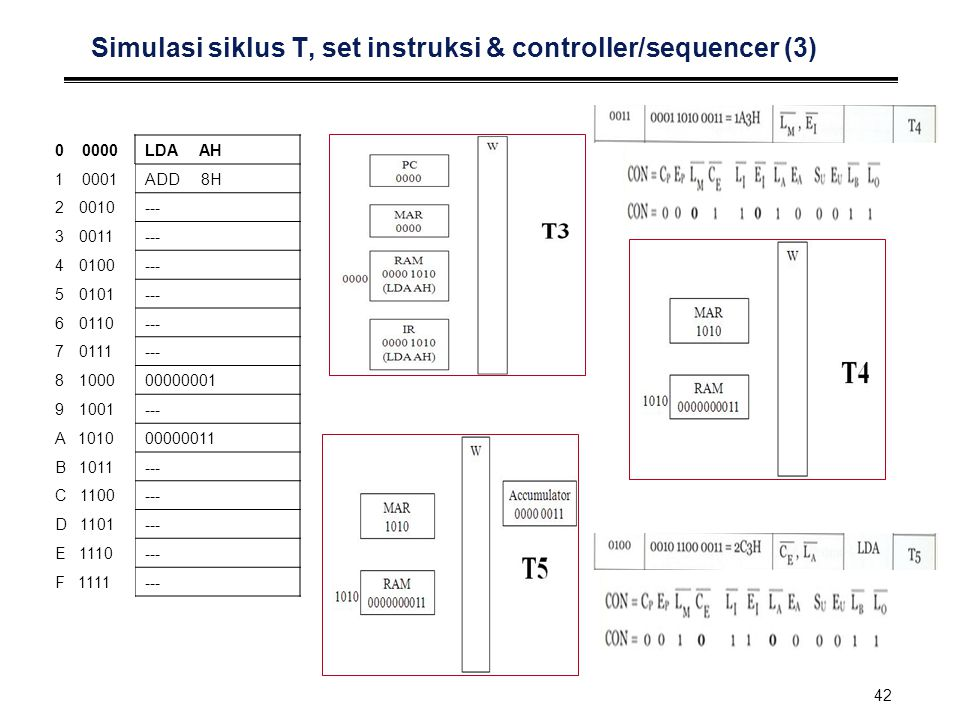Simulasi siklus T, set instruksi & controller/sequencer (3)