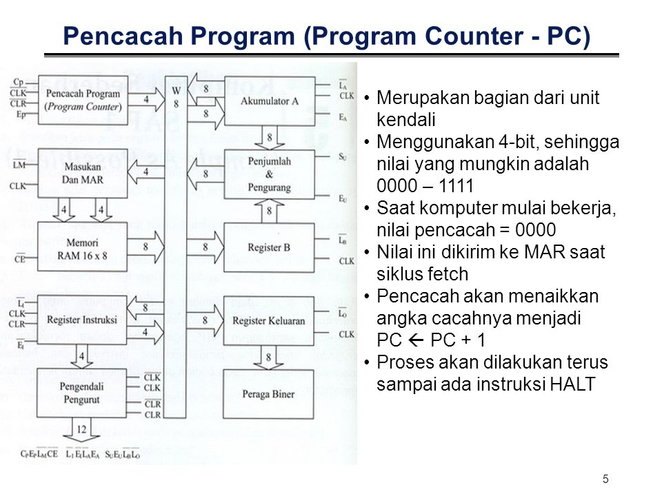 Pencacah Program (Program Counter - PC)