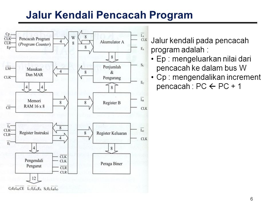 Jalur Kendali Pencacah Program