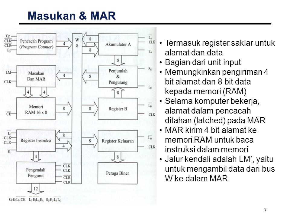Masukan & MAR Termasuk register saklar untuk alamat dan data