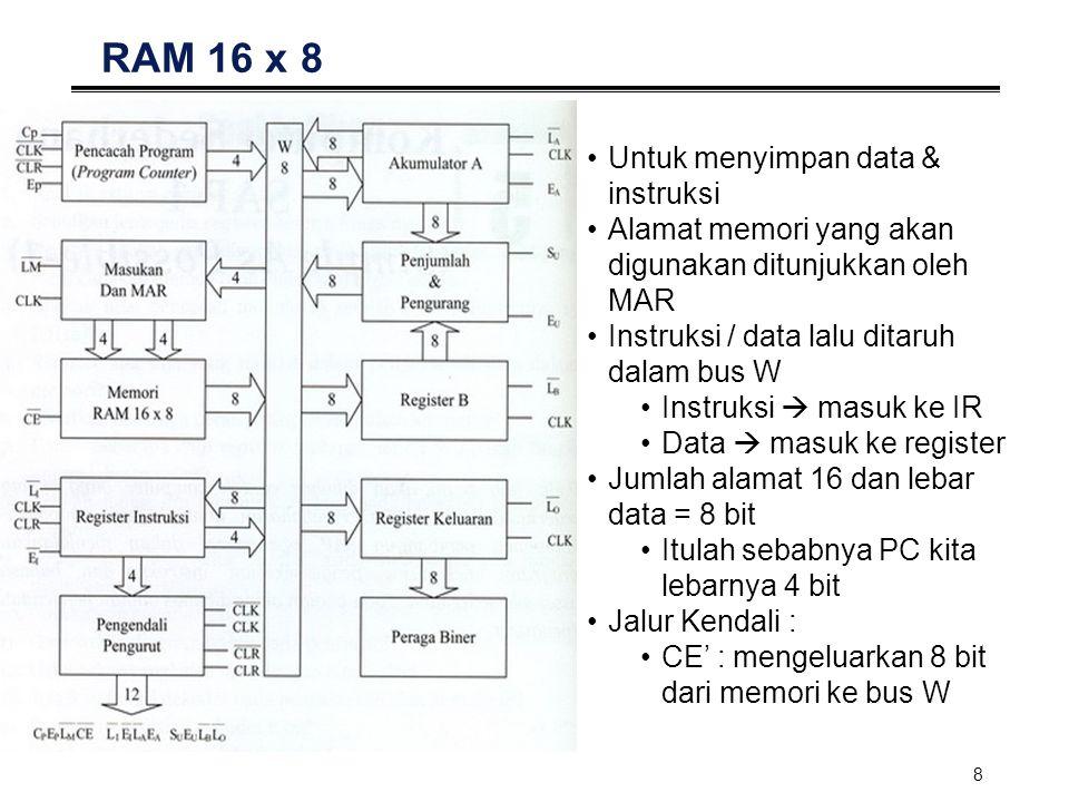 RAM 16 x 8 Untuk menyimpan data & instruksi
