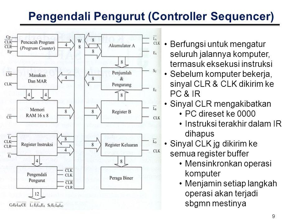 Pengendali Pengurut (Controller Sequencer)