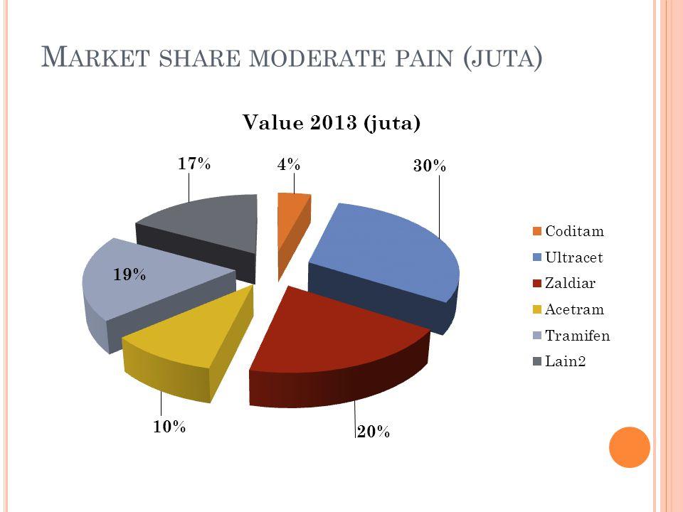 Market share moderate pain (juta)