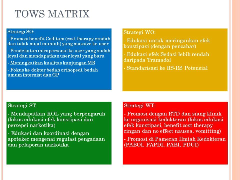 TOWS MATRIX Strategi WO: