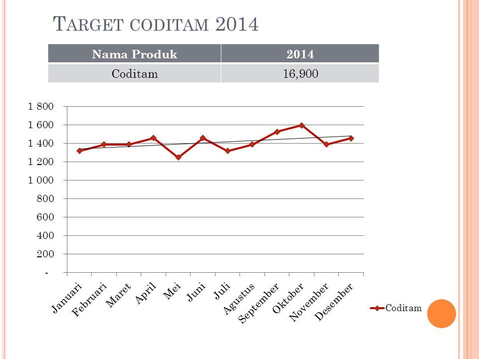 Target coditam 2014 Nama Produk 2014 Coditam 16,900
