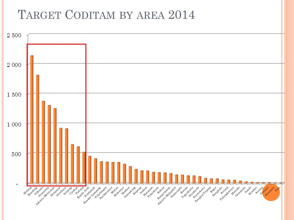 Target Coditam by area 2014