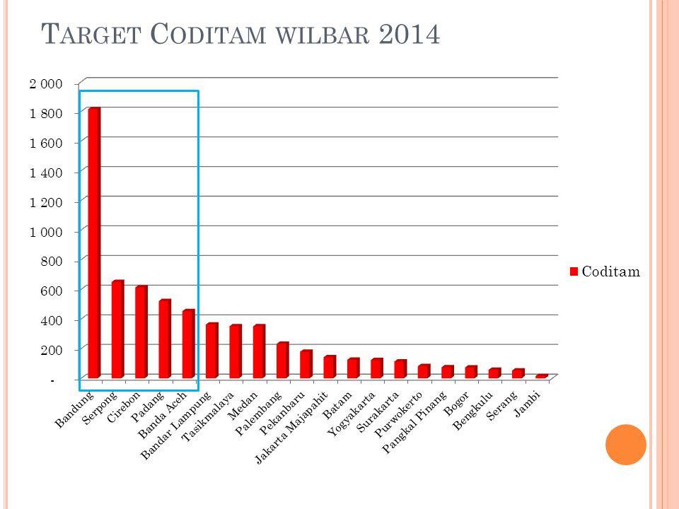 Target Coditam wilbar 2014