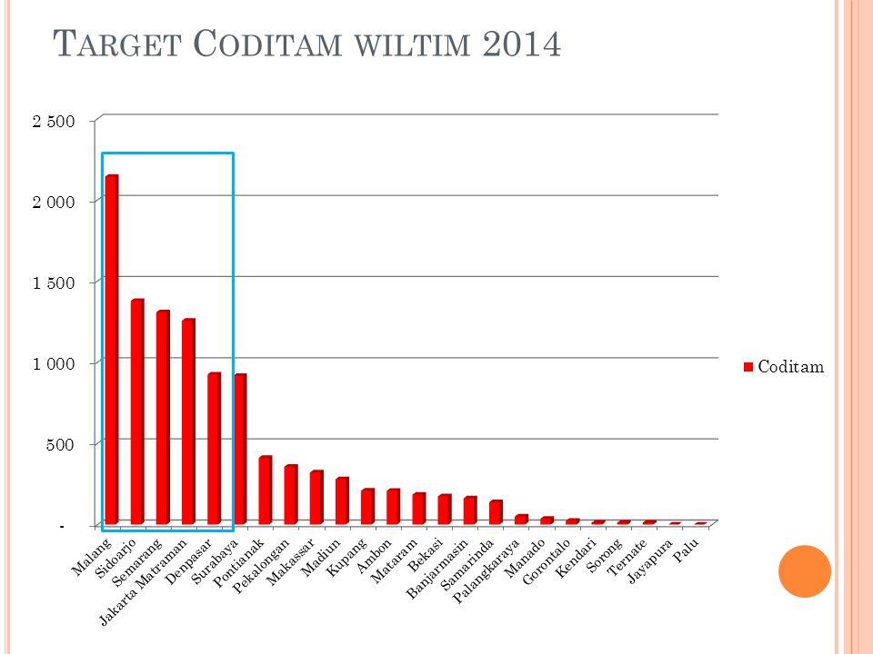 Target Coditam wiltim 2014