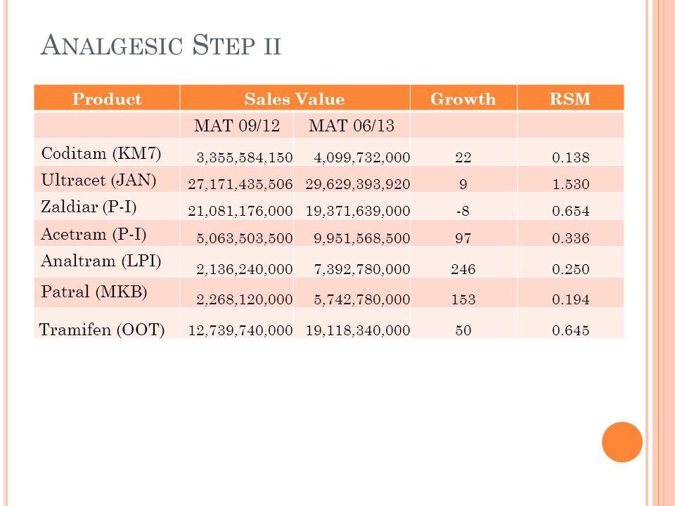 Analgesic Step ii Product Sales Value Growth RSM MAT 09/12 MAT 06/13