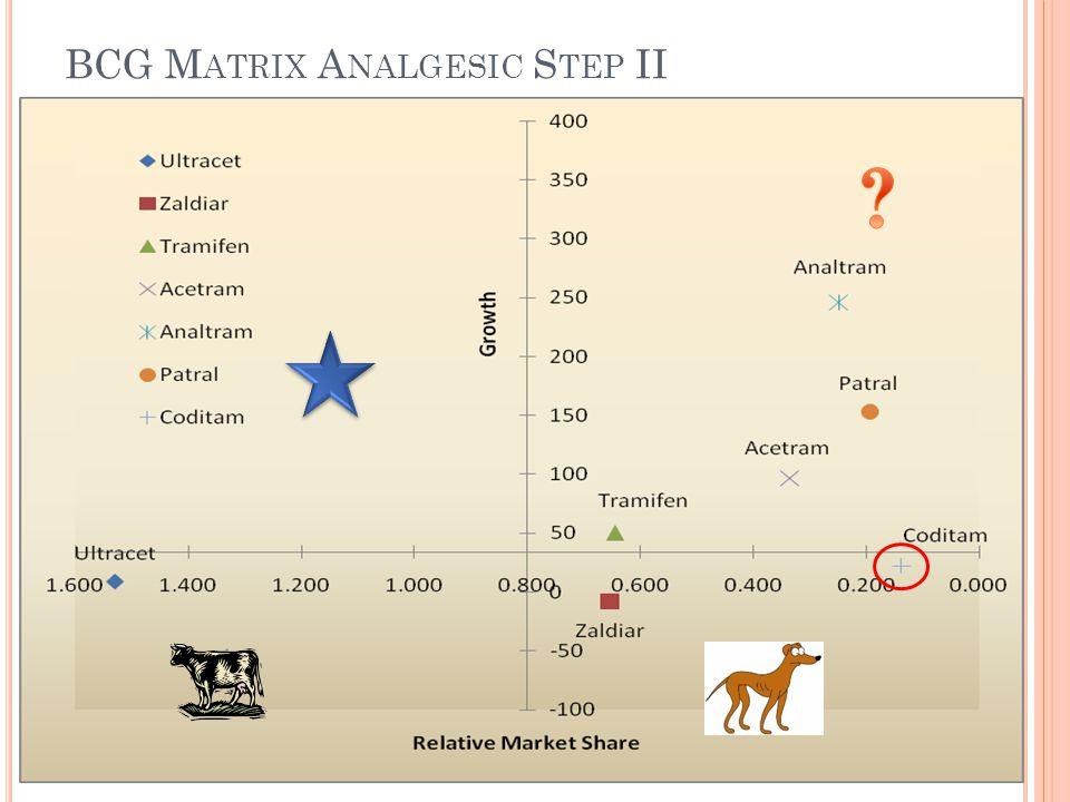 BCG Matrix Analgesic Step II