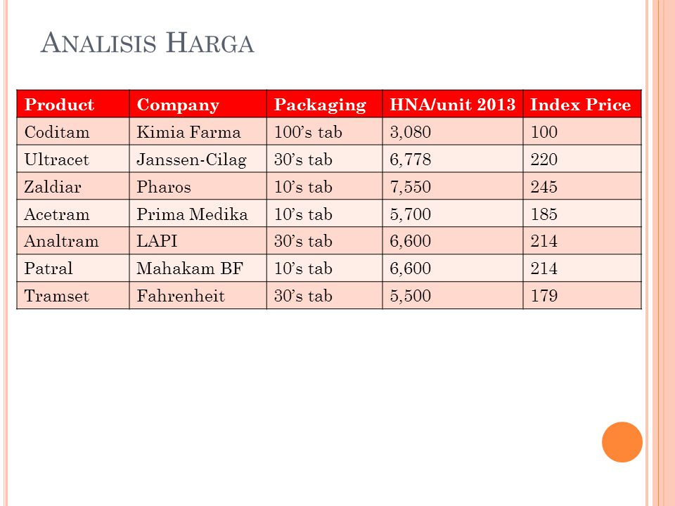 Analisis Harga Product Company Packaging HNA/unit 2013 Index Price