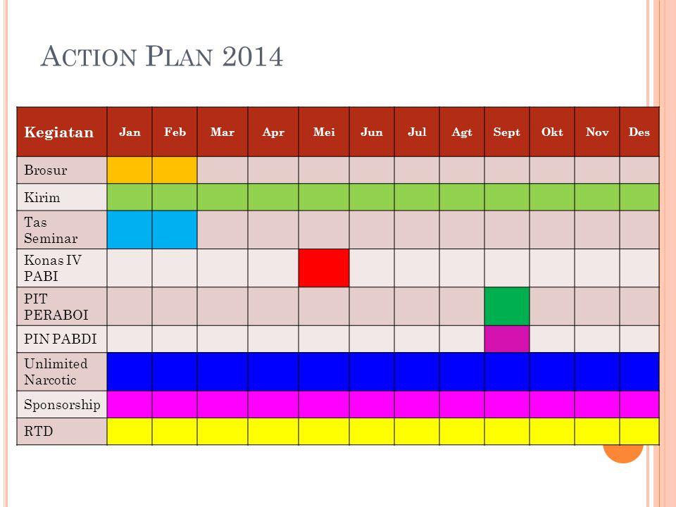 Action Plan 2014 Kegiatan Brosur Kirim Tas Seminar Konas IV PABI
