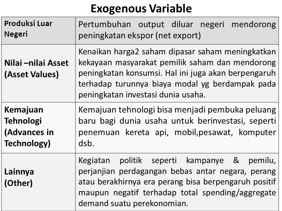 Exogenous Variable Produksi Luar Negeri. Pertumbuhan output diluar negeri mendorong peningkatan ekspor (net export)
