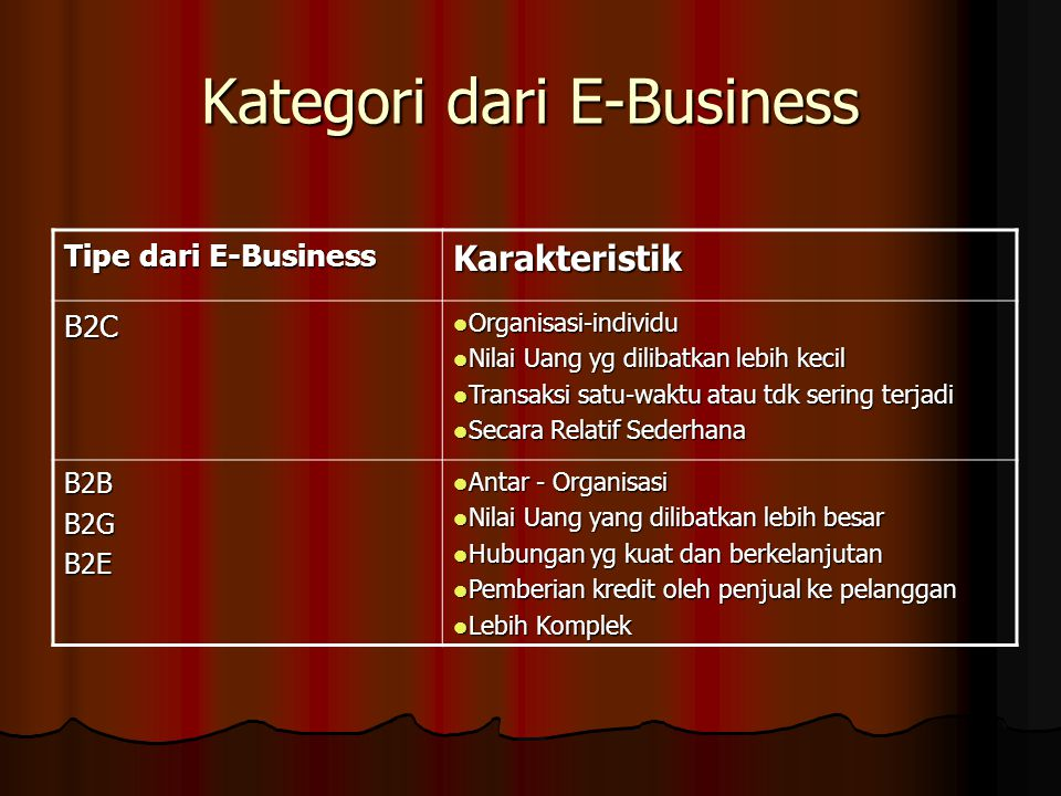 Kategori dari E-Business